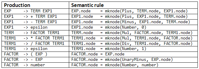 AST semantic rules